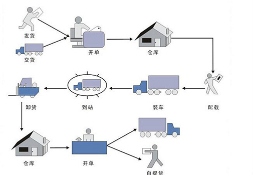 物流专线货物追踪,上海物流查询,上海运输追踪,物流公司,货运专线