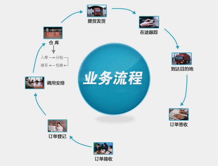 物流公司发货流程,上海物流发货流程,物流公司,搬家公司,运输货运专线