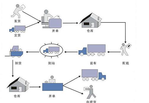 发货流程-物流公司发货流程_上海物流发货流程-跑捷物流